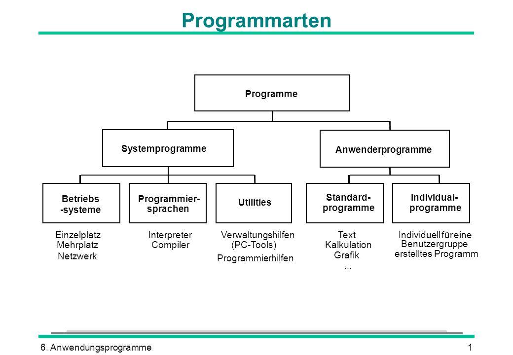 Programmarten Programme Systemprogramme Anwenderprogramme