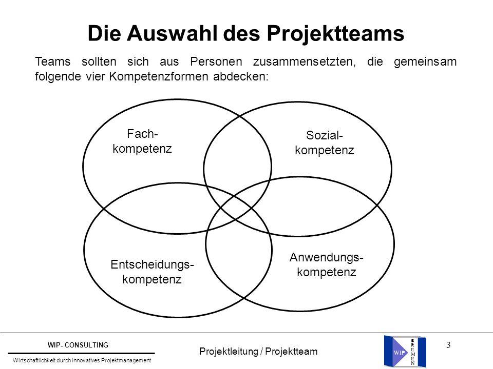 Die Auswahl des Projektteams