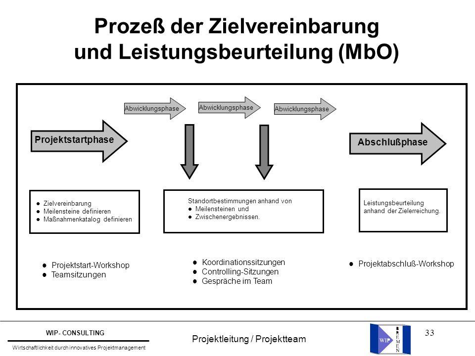 Prozeß der Zielvereinbarung und Leistungsbeurteilung (MbO)