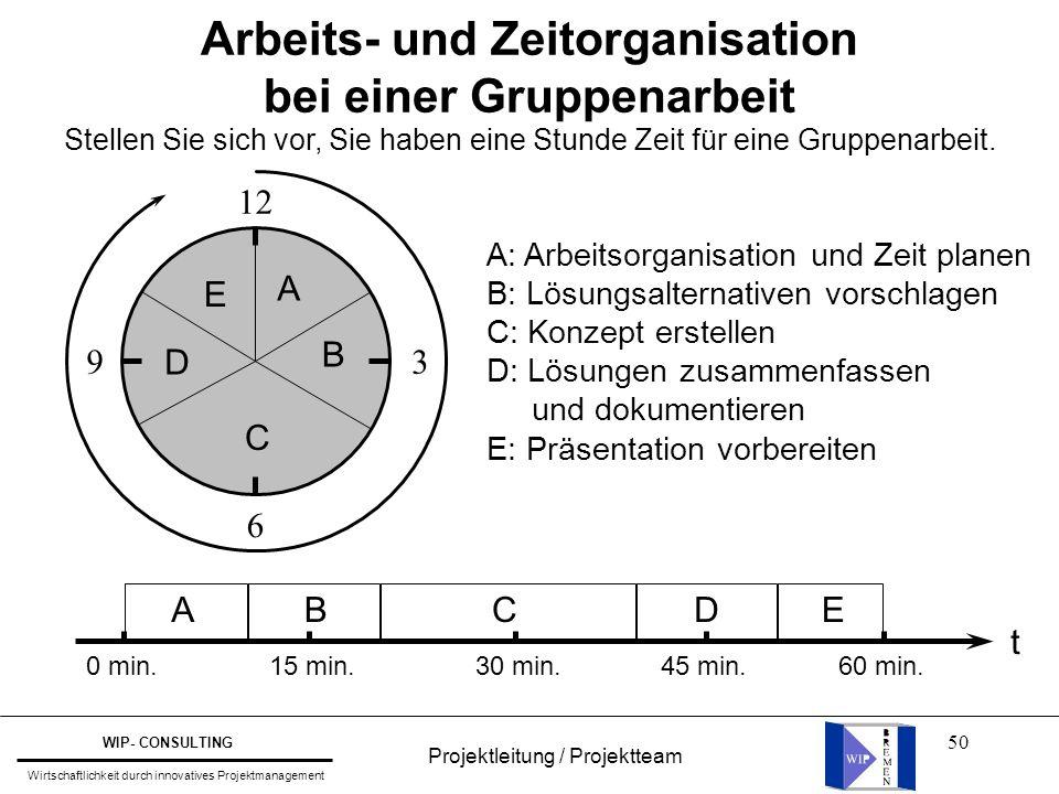 Arbeits- und Zeitorganisation bei einer Gruppenarbeit