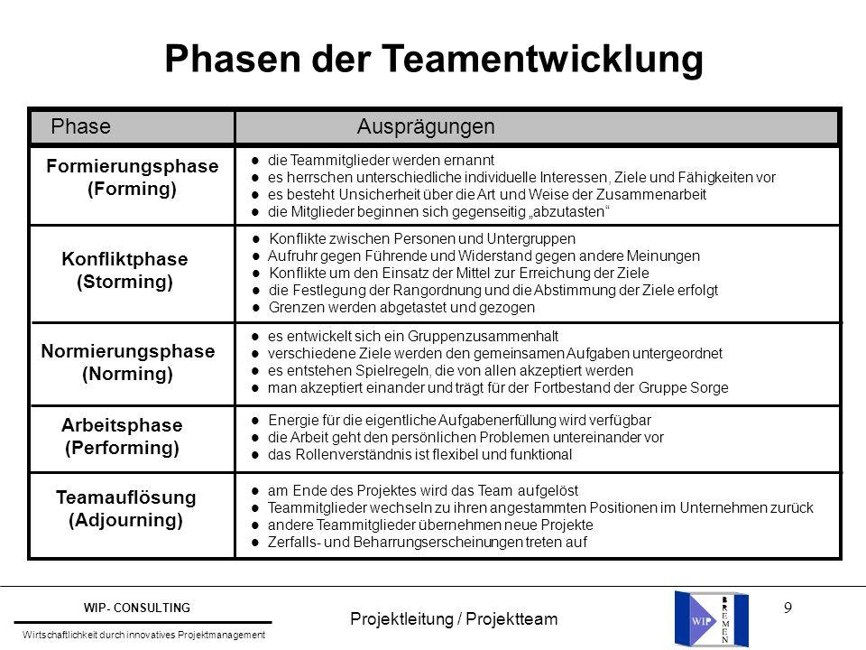 Phasen der Teamentwicklung