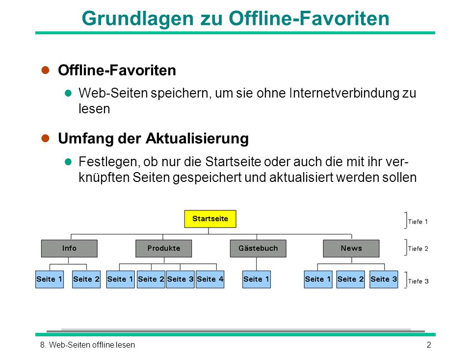 Grundlagen zu Offline-Favoriten