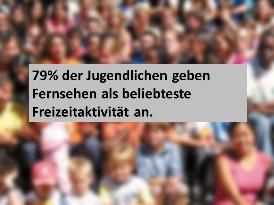 79% der Jugendlichen geben Fernsehen als beliebteste Freizeitaktivität an.