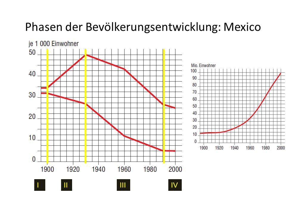 Phasen der Bevölkerungsentwicklung: Mexico