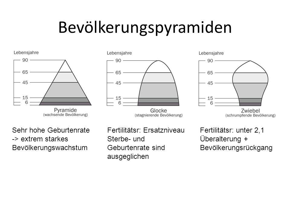 Bevölkerungspyramiden