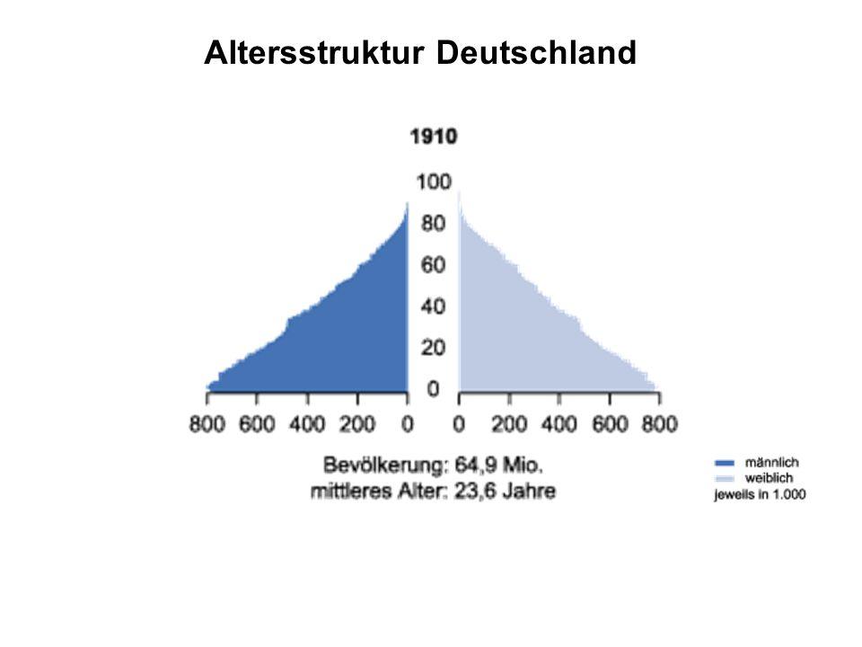 Altersstruktur Deutschland