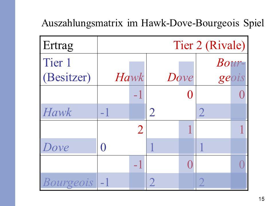 Auszahlungsmatrix im Hawk-Dove-Bourgeois Spiel
