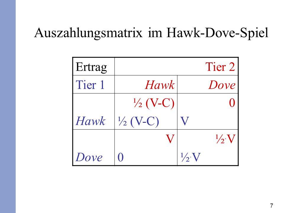 Auszahlungsmatrix im Hawk-Dove-Spiel