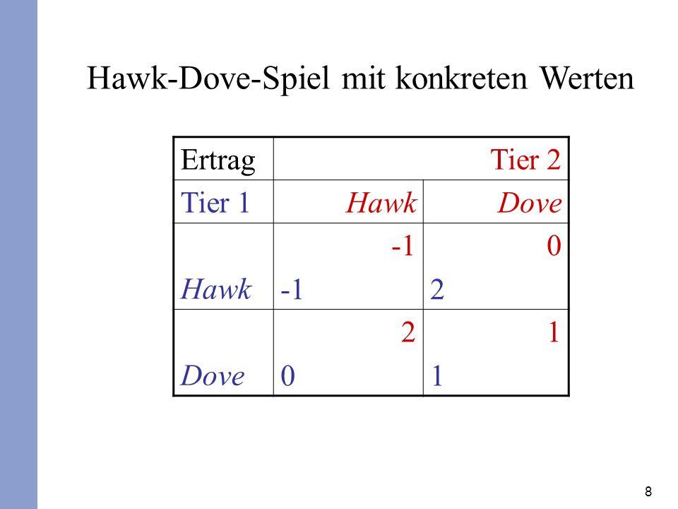 Hawk-Dove-Spiel mit konkreten Werten