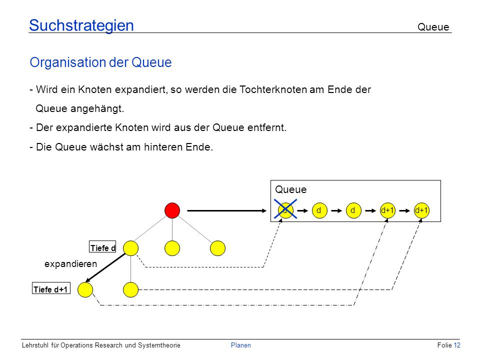 Suchstrategien Queue Organisation der Queue