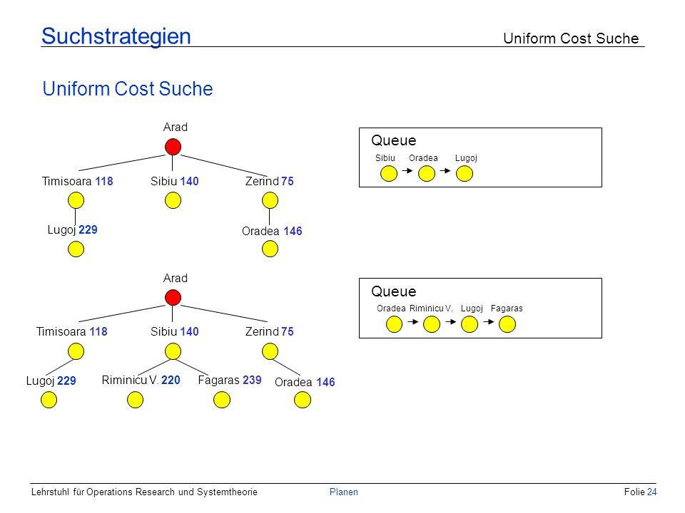 Suchstrategien Uniform Cost Suche
