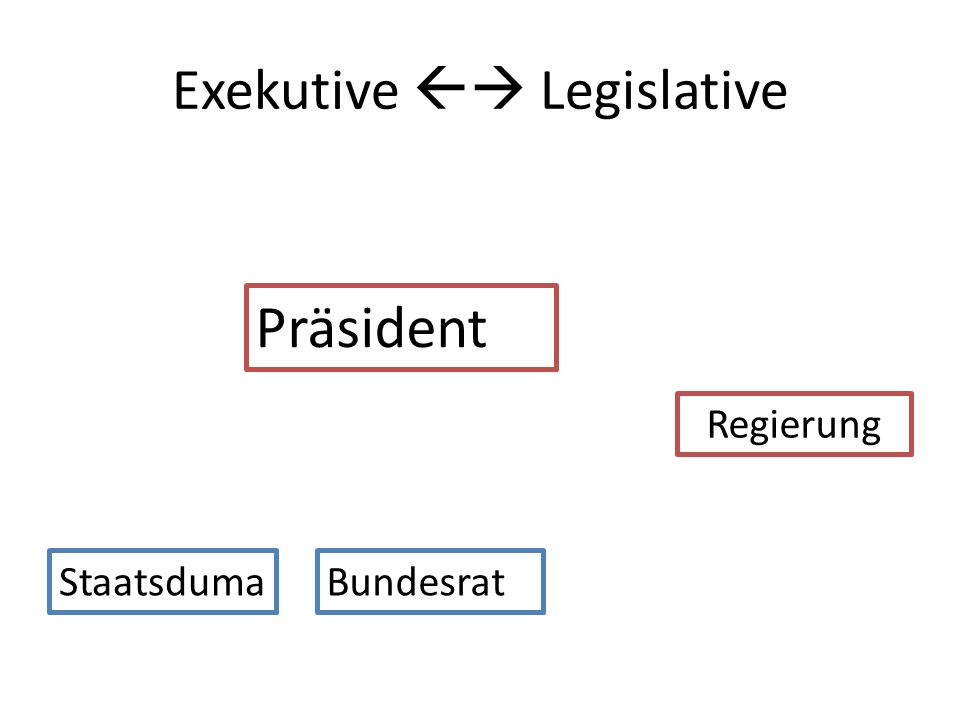 Exekutive  Legislative
