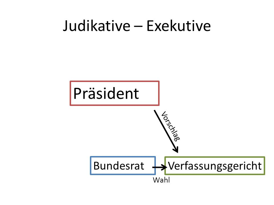 Judikative – Exekutive