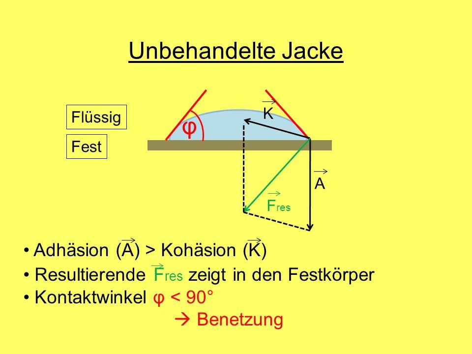 Unbehandelte Jacke φ Adhäsion (A) > Kohäsion (K)