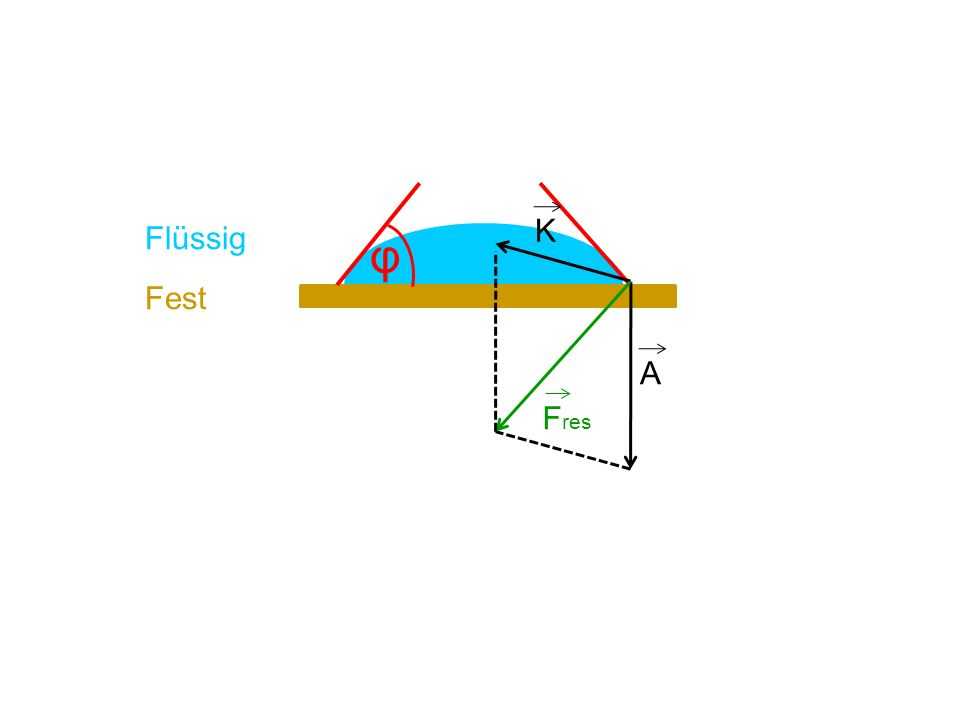 φ K Flüssig Fest A Fres