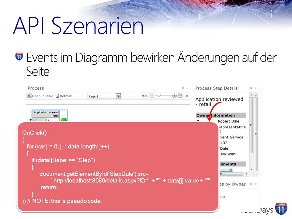 API Szenarien Events im Diagramm bewirken Änderungen auf der Seite