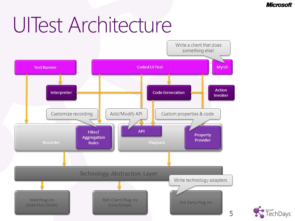 UITest Architecture Technology Abstraction Layer Web Plug-ins