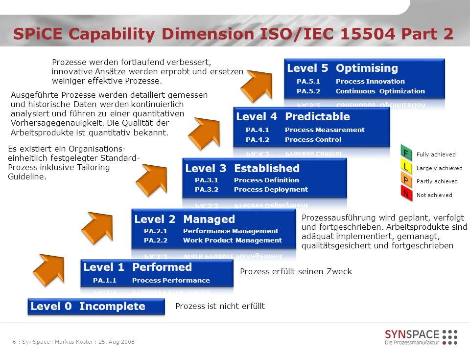SPiCE Capability Dimension ISO/IEC 15504 Part 2
