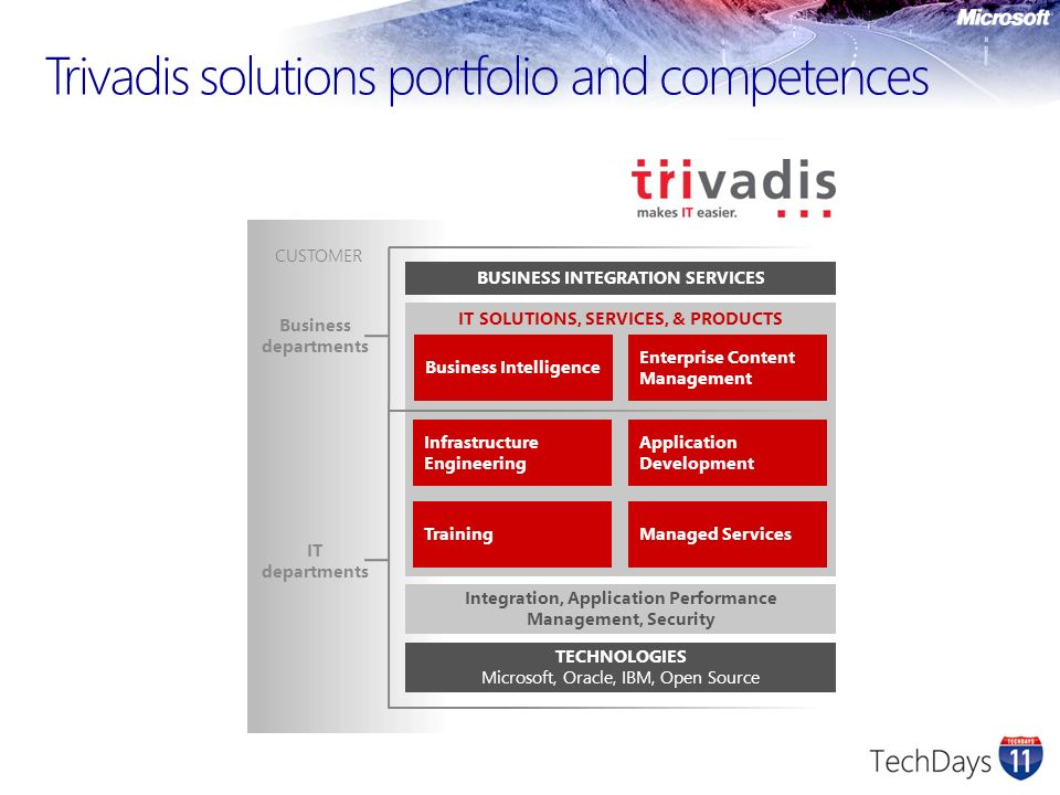 Trivadis solutions portfolio and competences
