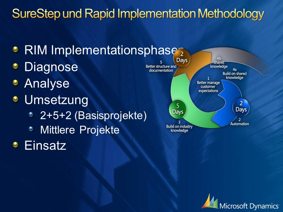 SureStep und Rapid Implementation Methodology