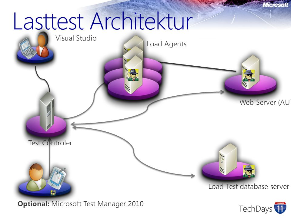 Lasttest Architektur Visual Studio Load Agents Web Server (AUT)