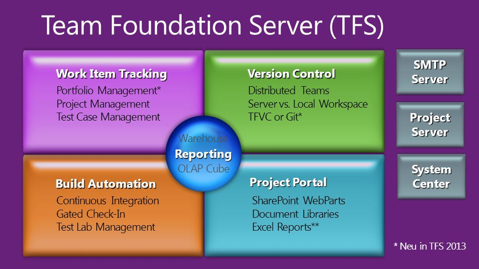 Team Foundation Server (TFS)