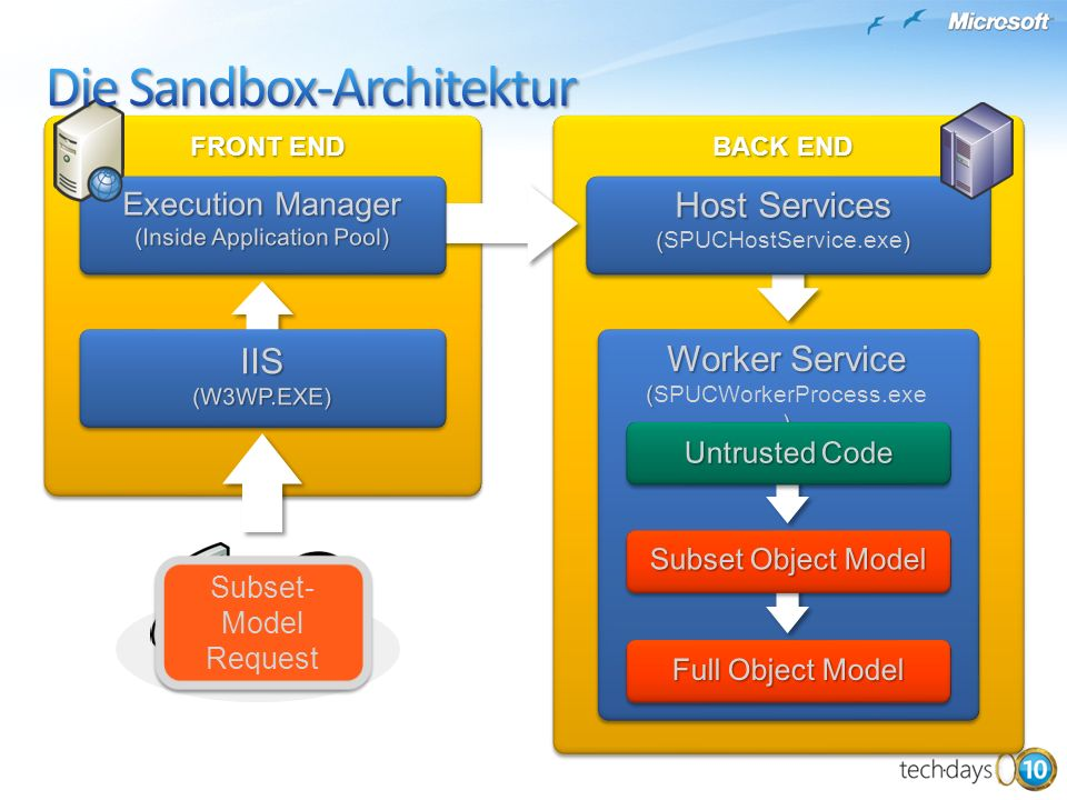 Die Sandbox-Architektur