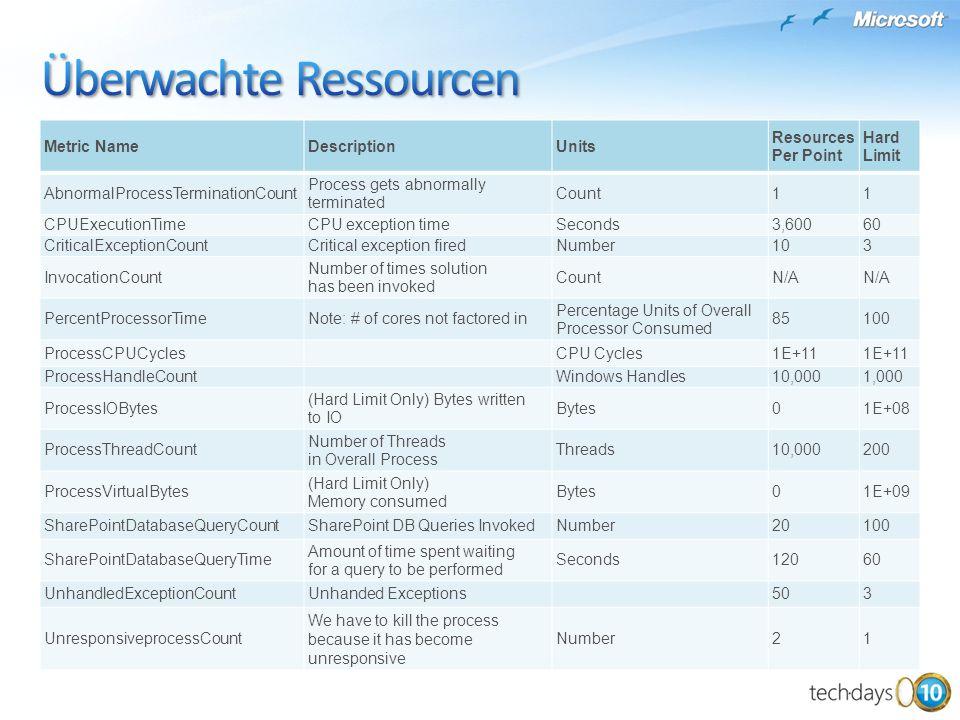 Überwachte Ressourcen