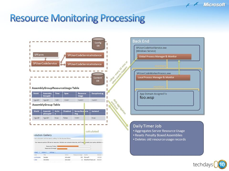 Resource Monitoring Processing