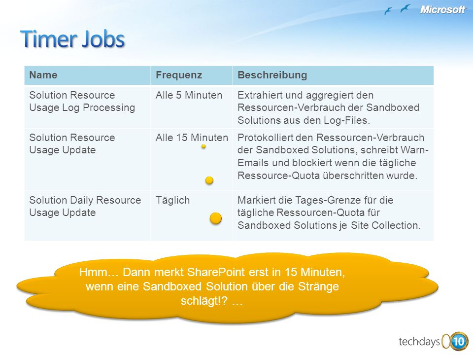Timer Jobs Name. Frequenz. Beschreibung. Solution Resource Usage Log Processing. Alle 5 Minuten.