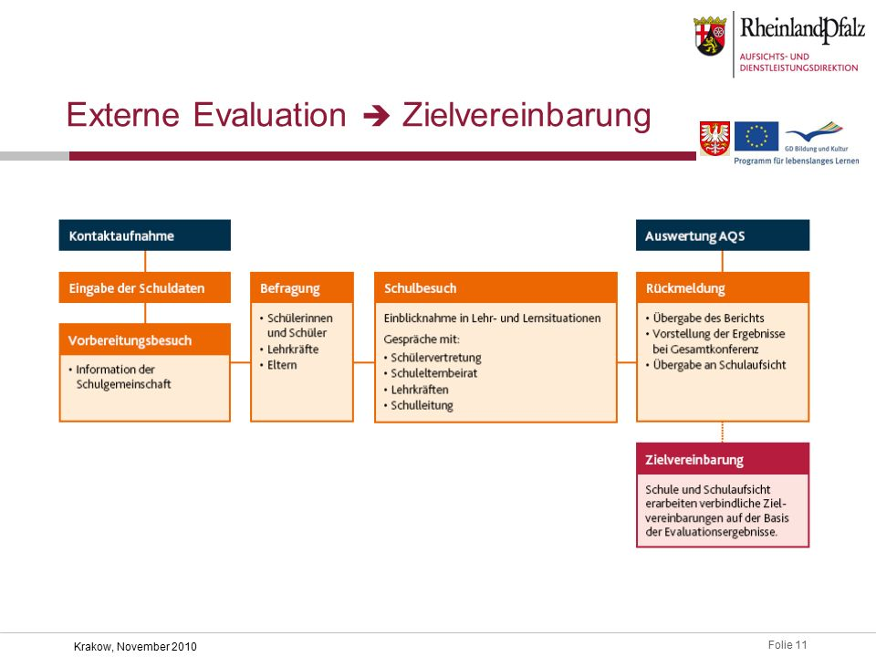 Externe Evaluation  Zielvereinbarung