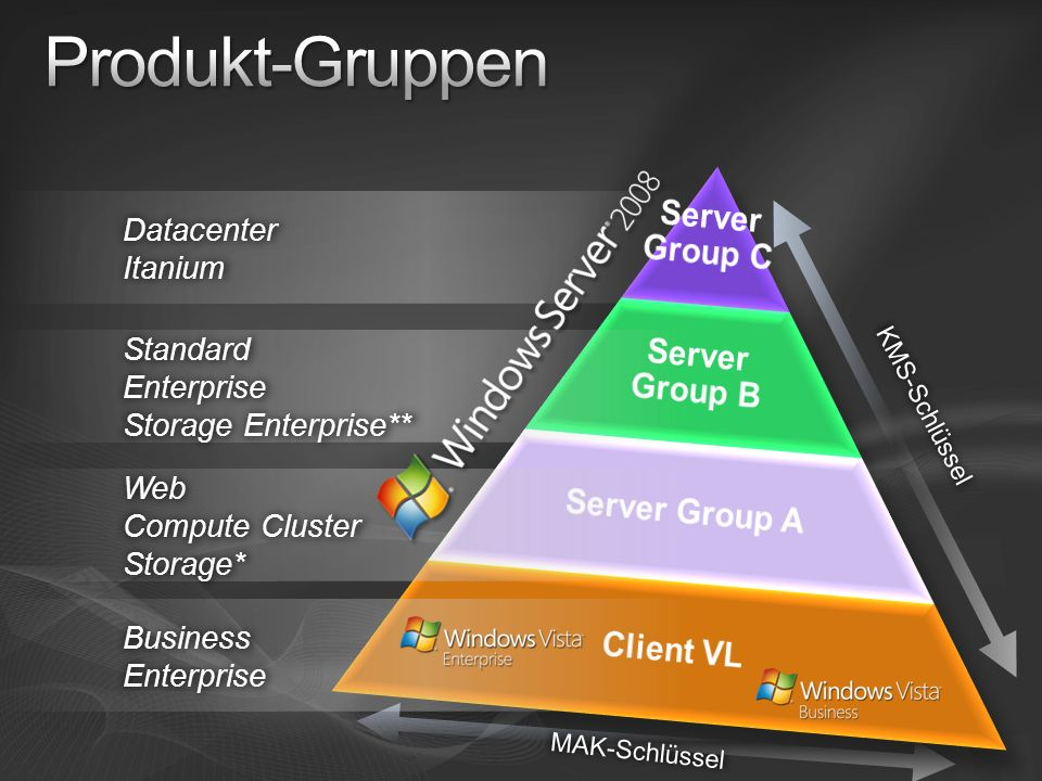 Produkt-Gruppen Server Group C Server Group B Server Group A Client VL