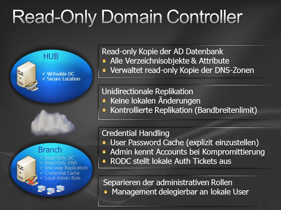 Read-Only Domain Controller