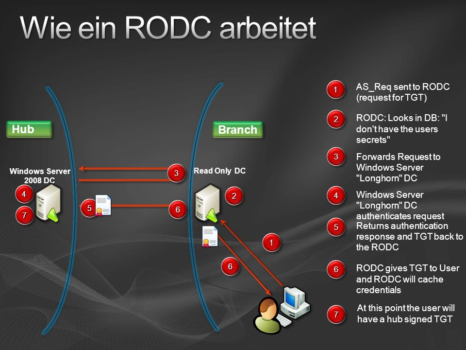 Wie ein RODC arbeitet Hub Branch AS_Req sent to RODC (request for TGT)