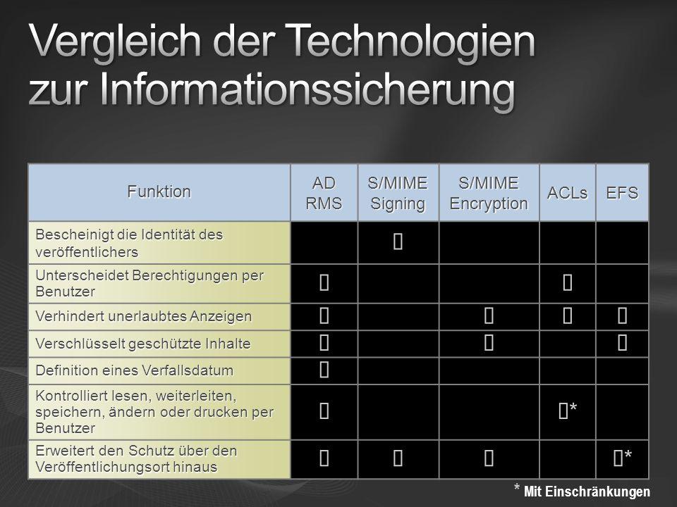 Vergleich der Technologien zur Informationssicherung