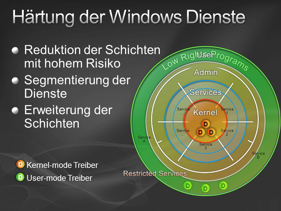 Härtung der Windows Dienste