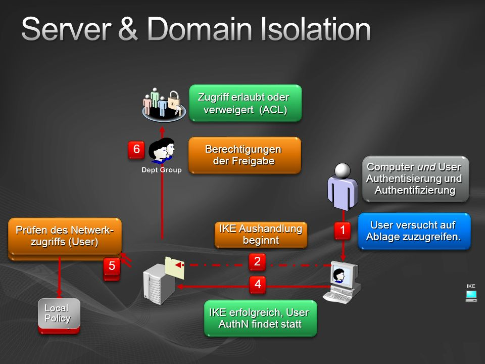 Server & Domain Isolation