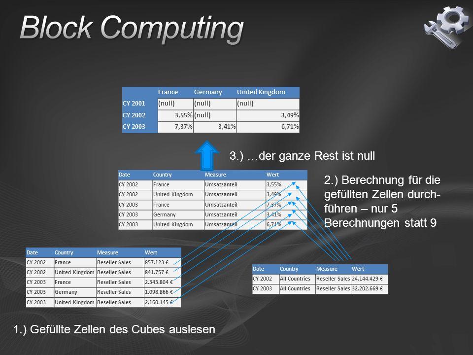 Block Computing 3.) …der ganze Rest ist null