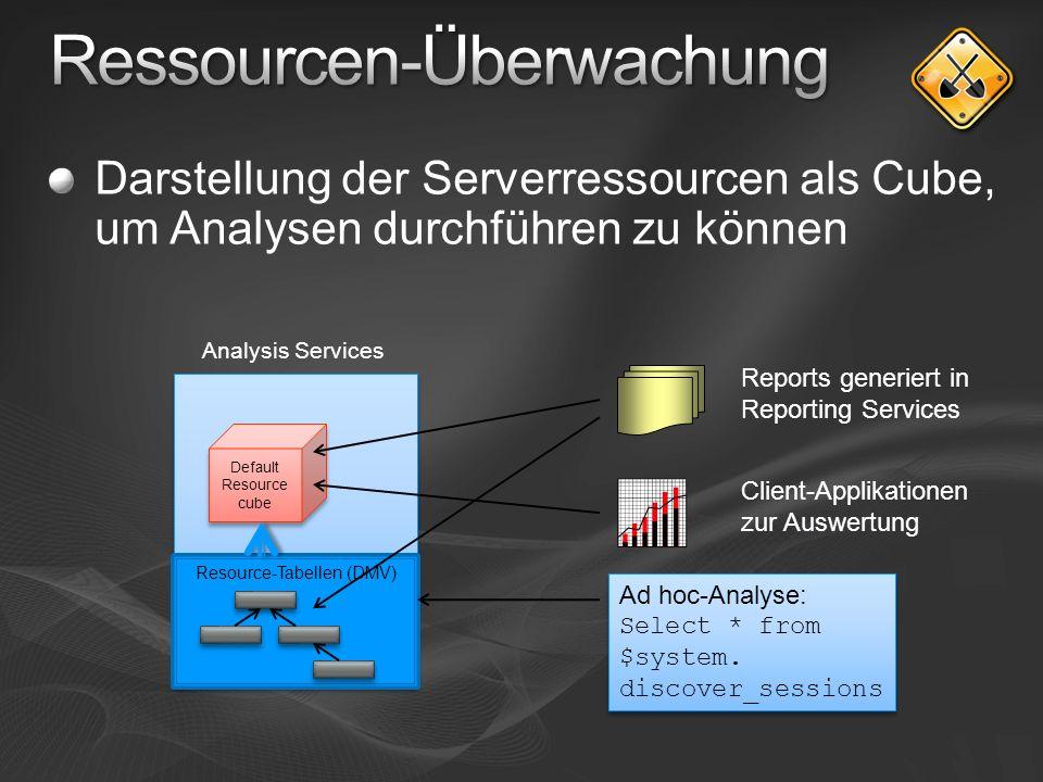 Ressourcen-Überwachung