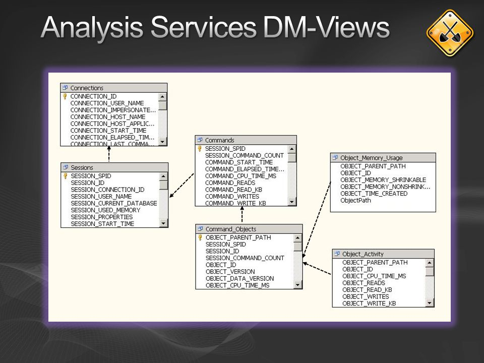 Analysis Services DM-Views
