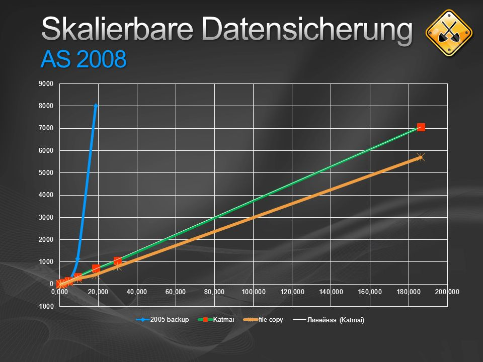 Skalierbare Datensicherung AS 2008