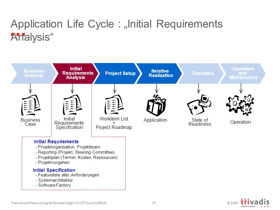 "Application Life Cycle : ""Initial Requirements Analysis"