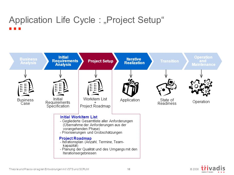 "Application Life Cycle : ""Project Setup"