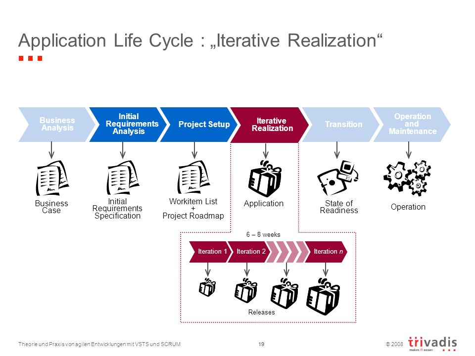 "Application Life Cycle : ""Iterative Realization"