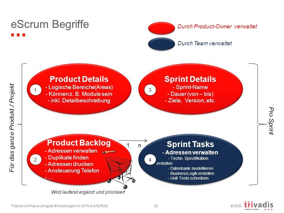 eScrum Begriffe Product Details Sprint Details Product Backlog