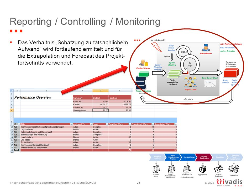 Reporting / Controlling / Monitoring