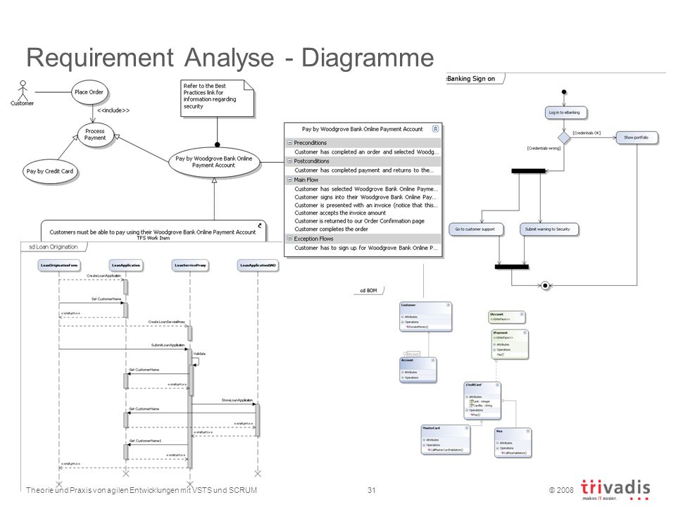 Requirement Analyse - Diagramme