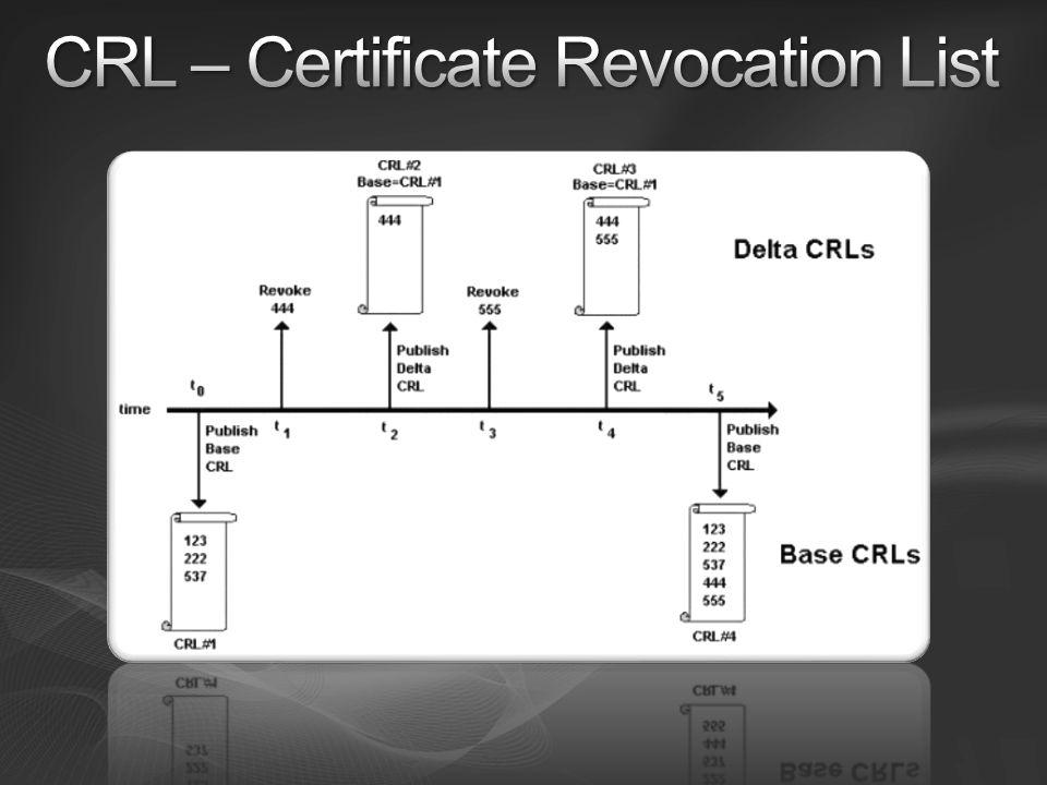 CRL – Certificate Revocation List