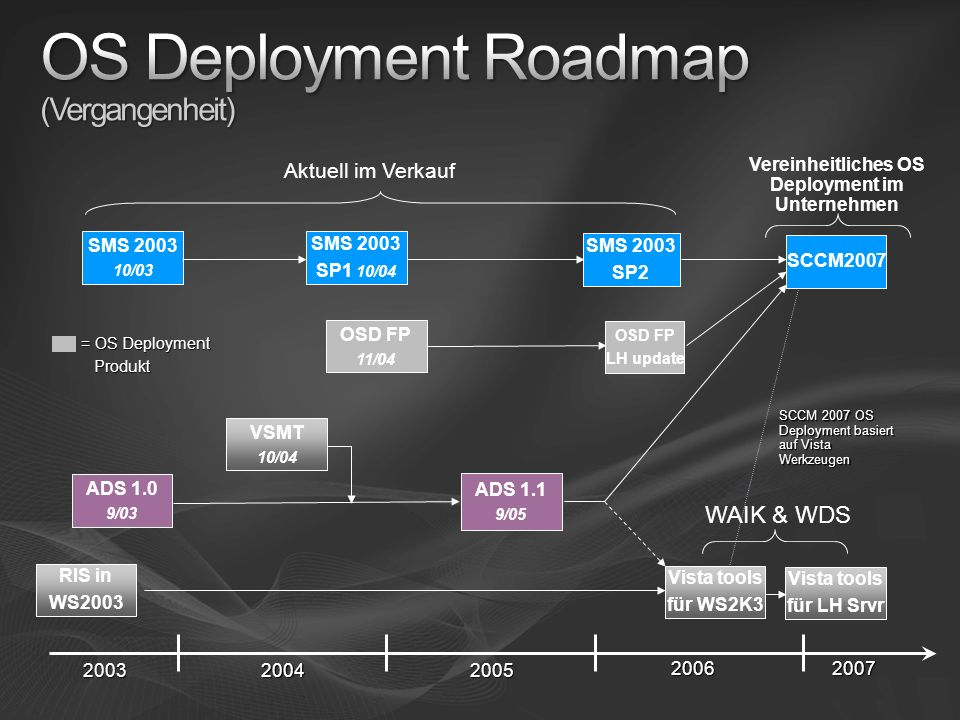 OS Deployment Roadmap (Vergangenheit)