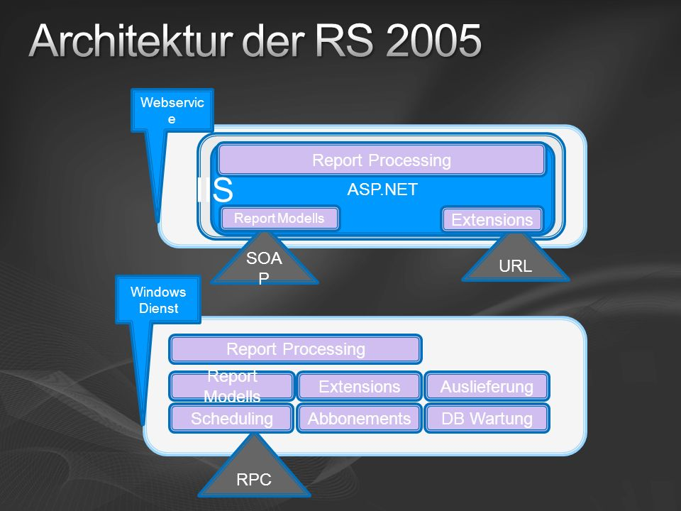 Architektur der RS 2005 IIS ASP.NET SOAP URL Report Processing